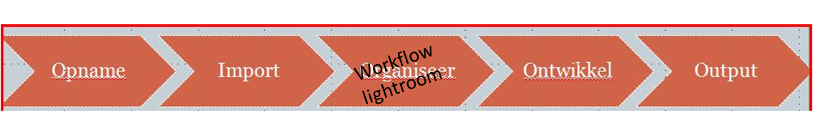5 staps workflow Lightroom